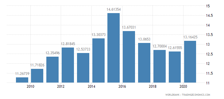 tanzania domestic credit to private sector percent of gdp wb data