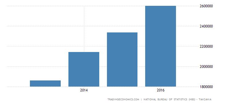 Tanzania Employed Persons