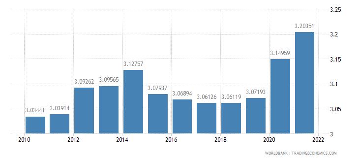 tanzania employees industry female percent of female employment wb data