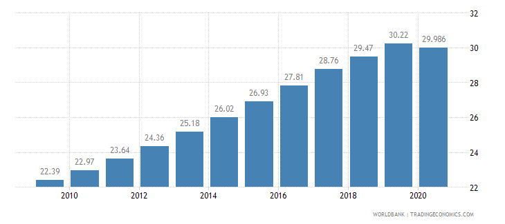 tanzania employees services female percent of female employment wb data
