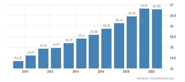 tanzania employees services male percent of male employment wb data