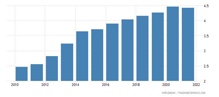 tanzania employers male percent of employment wb data