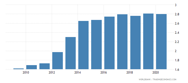 tanzania employers total percent of employment wb data