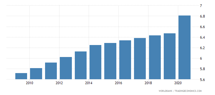 tanzania employment in industry percent of total employment wb data