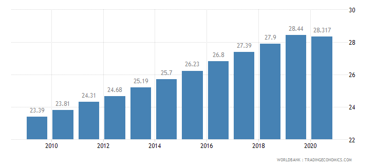 tanzania employment in services percent of total employment wb data