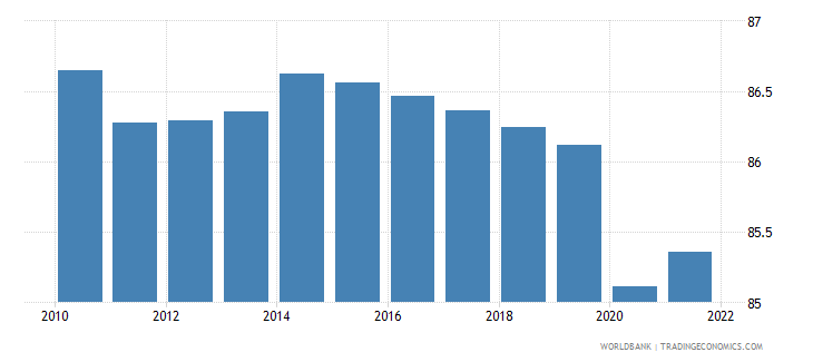 tanzania employment to population ratio 15 plus  male percent wb data