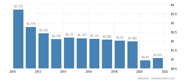 tanzania employment to population ratio 15 plus  total percent wb data