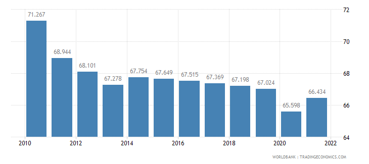 tanzania employment to population ratio ages 15 24 female percent wb data