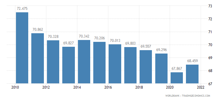 tanzania employment to population ratio ages 15 24 total percent wb data