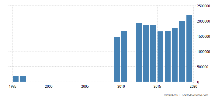 tanzania enrolment in lower secondary education both sexes number wb data