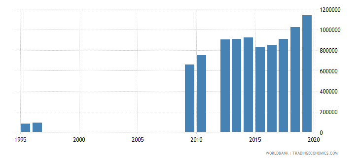 tanzania enrolment in lower secondary education female number wb data