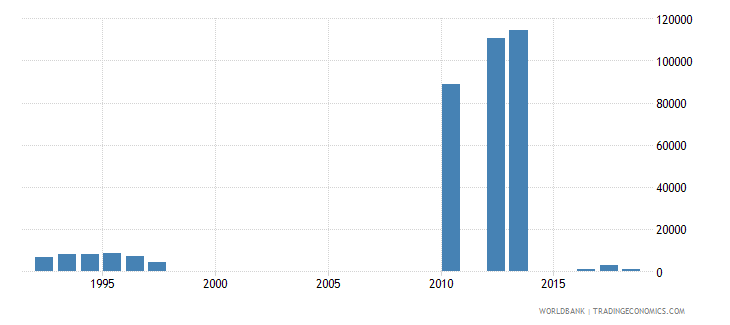 tanzania enrolment in secondary vocational female number wb data