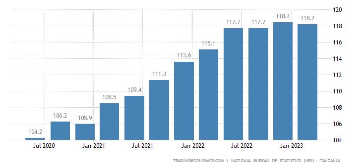 Tanzania Export Prices