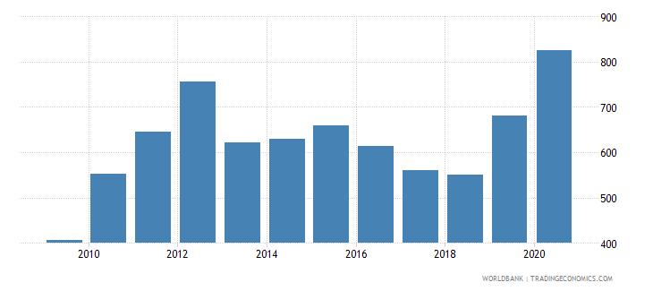 tanzania export value index 2000  100 wb data