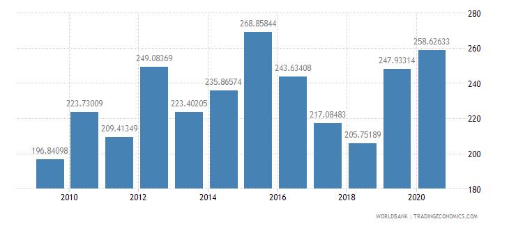 tanzania export volume index 2000  100 wb data