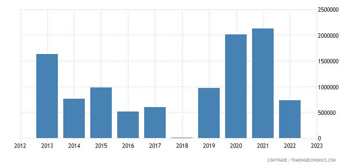 tanzania exports algeria