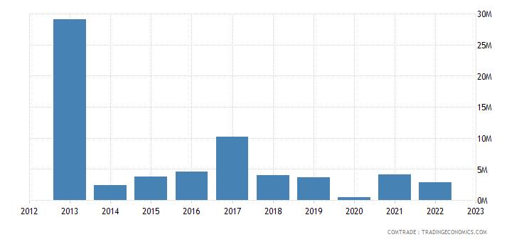 tanzania exports angola