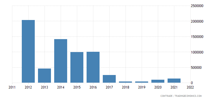 tanzania exports argentina