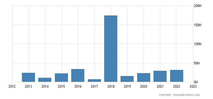 tanzania exports articles iron steel