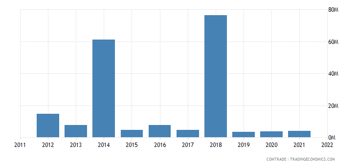 tanzania exports australia