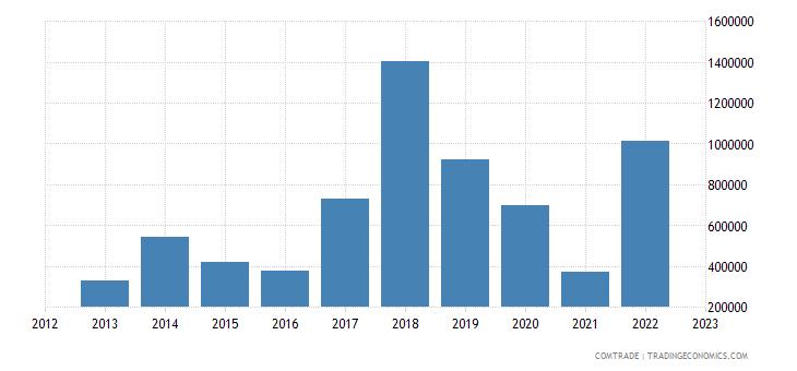 tanzania exports austria
