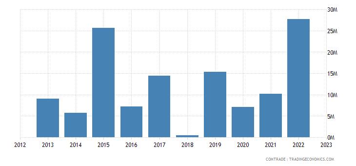 tanzania exports bangladesh