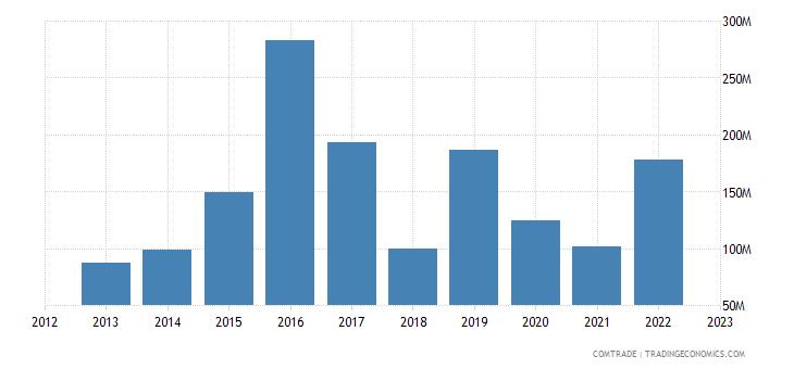 tanzania exports belgium