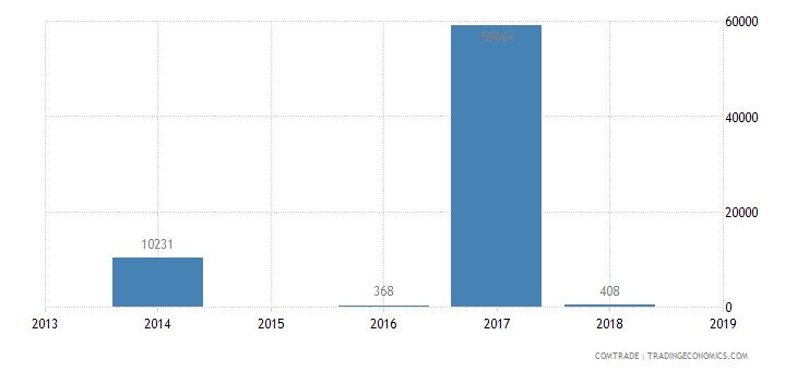 tanzania exports bolivia