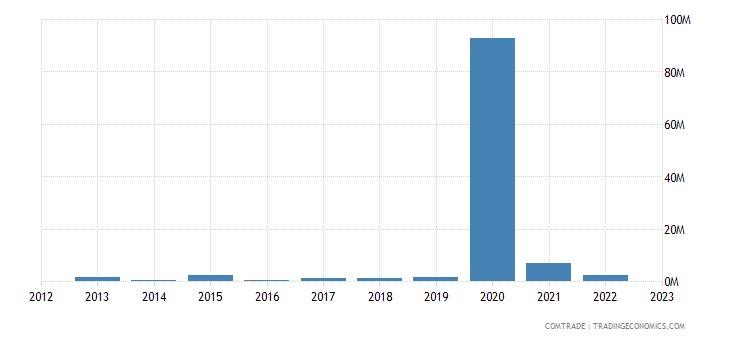 tanzania exports bulgaria