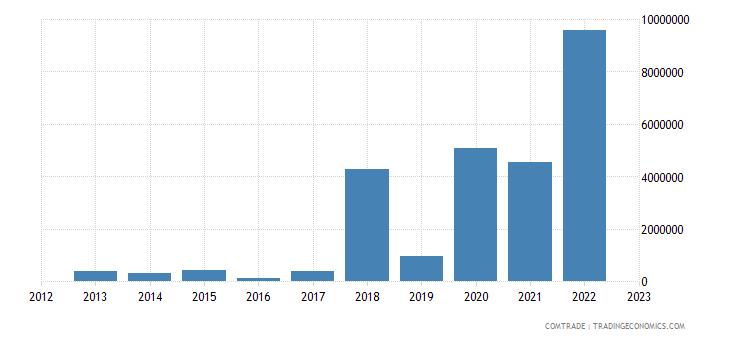 tanzania exports burundi articles iron steel