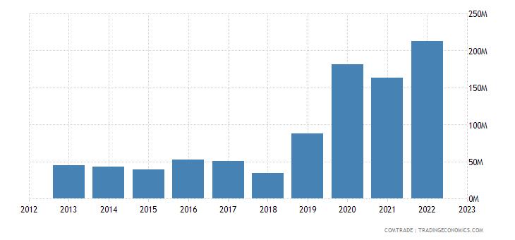 tanzania exports burundi