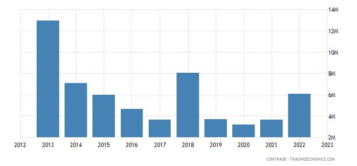 tanzania exports canada