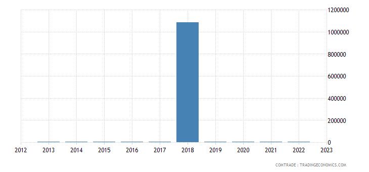 tanzania exports china articles iron steel