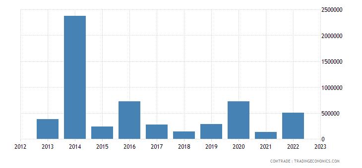 tanzania exports colombia