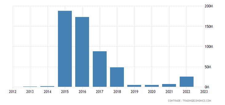 tanzania exports comoros