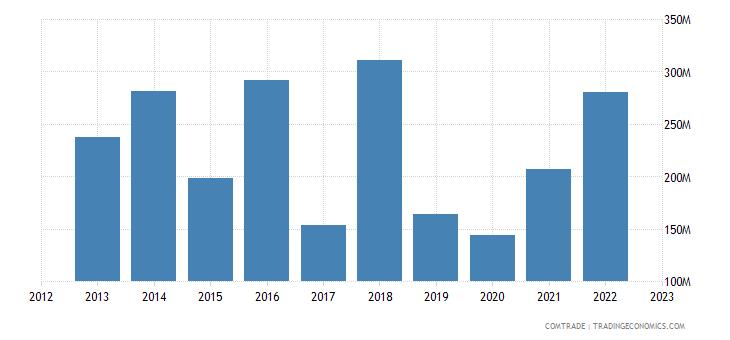 tanzania exports congo