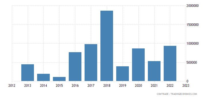 tanzania exports czech republic