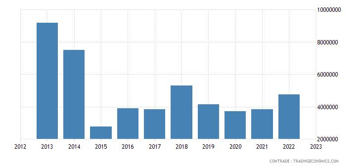 tanzania exports denmark