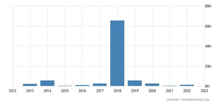 tanzania exports ethiopia