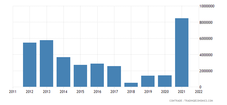 tanzania exports finland