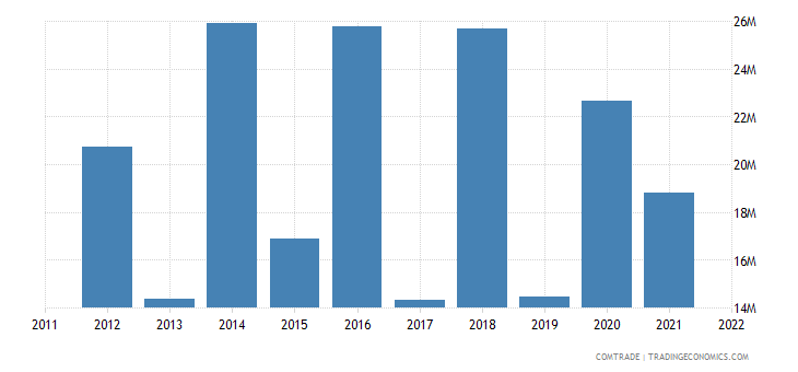 tanzania exports france