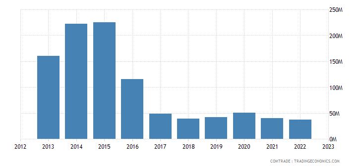 tanzania exports germany