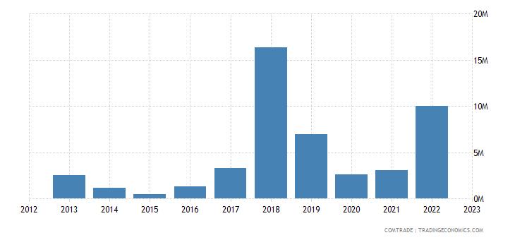 tanzania exports ghana