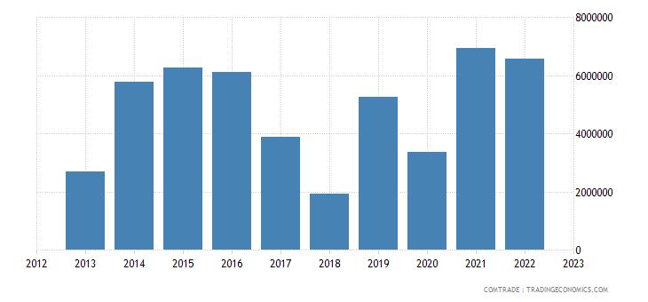 tanzania exports greece