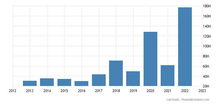 tanzania exports hong kong
