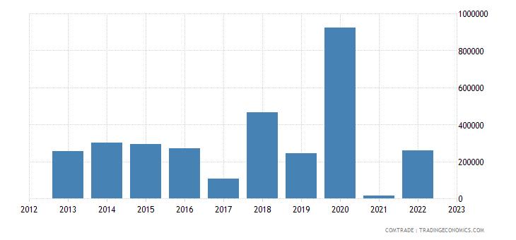 tanzania exports hungary