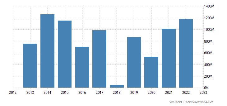tanzania exports india