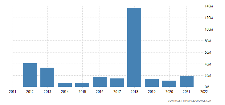 tanzania exports indonesia