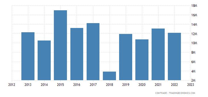 tanzania exports israel