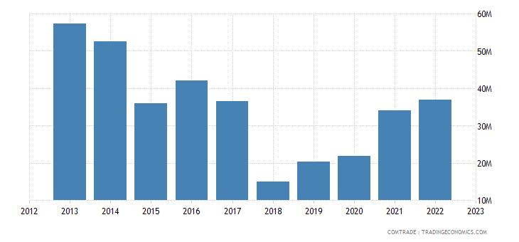 tanzania exports italy